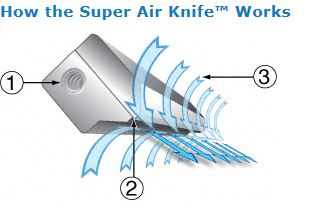 How Air Knife Works