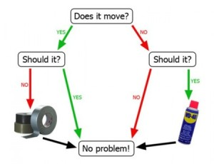 WD40 Duct Tape Flow Chart