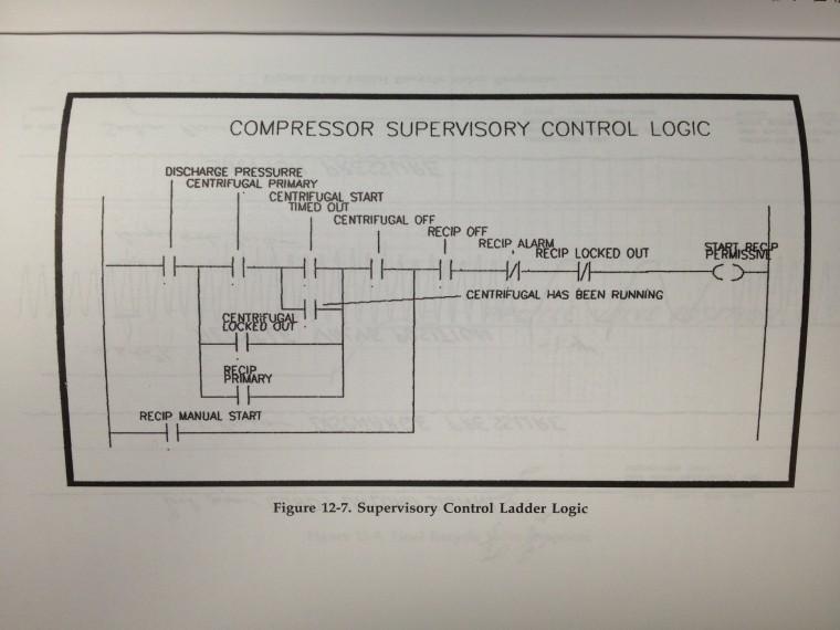 SCS Ladder Logic