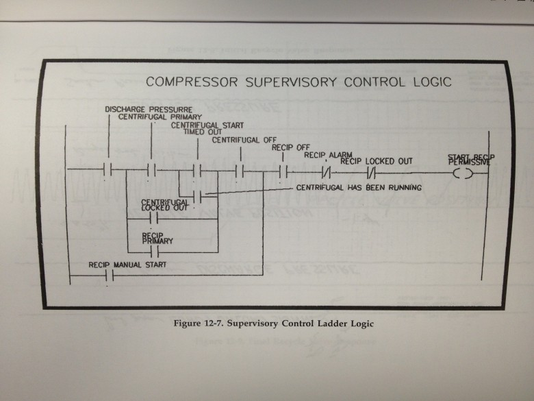 SCS Ladder Logic