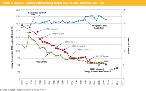 Average Household Refrigerator Energy Use