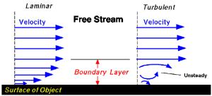 Boundary layer
