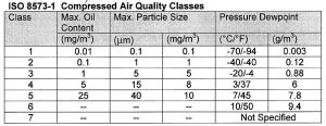 Compressed Air Quality Classes