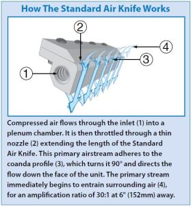 How the Standard Air Knife Works