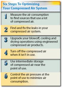 EXAIR Six Steps To Optimizing Your Compressed Air System