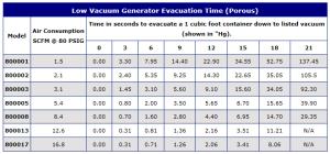 E-Vac porous evacuation time