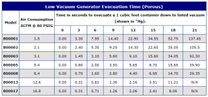 E-Vac porous evacuation time