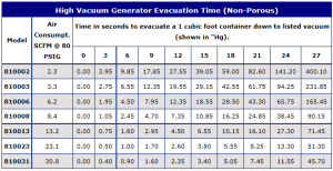 Non-porous Evacuation time