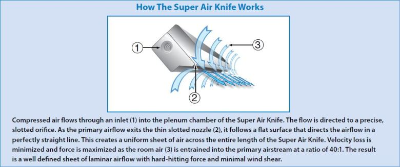 The Super Air Knife entrains air at a rate of 40:1, relative to its compressed air consumption.