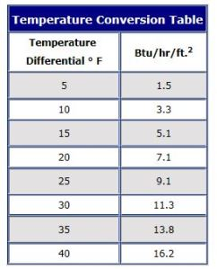 Temperature Conversion Table