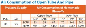 open blow air consumption