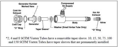 Vortex Tube Exploded View