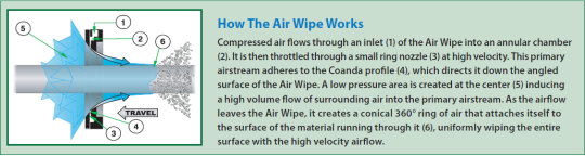 Air Wipe - How it works