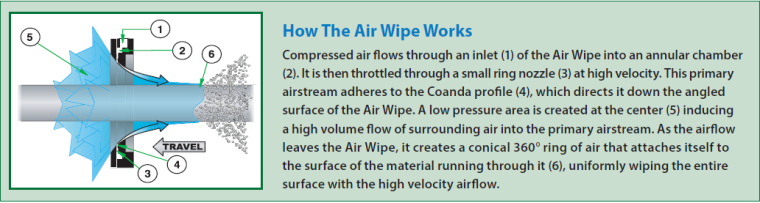 Air Wipe - how it works
