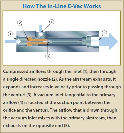 EXAIR E-Vacs provide instantaneous vacuum response, and are engineered for high efficiency to minimize air consumption.