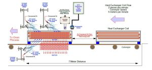 heat exchanger solution