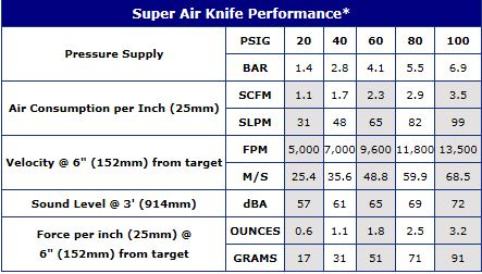 Super Air Knife Performance