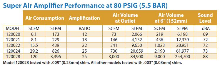 Super Air Amplifier Performance Specs