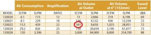 air amp chart