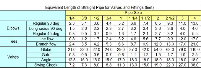 Equivalent Length
