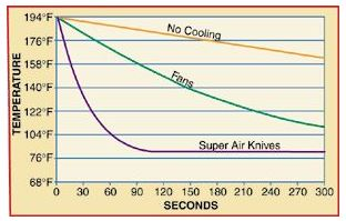 While the fans no doubt made for large volume air movement, the laminar flow of the Super Air Knife resulted in a much faster heat transfer rate.