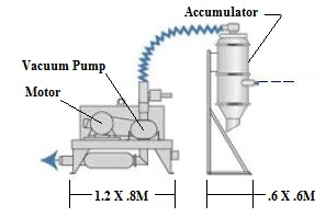 Sketch of Vacuum System