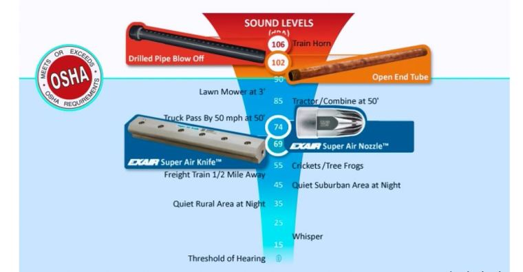 sound-level-comparison