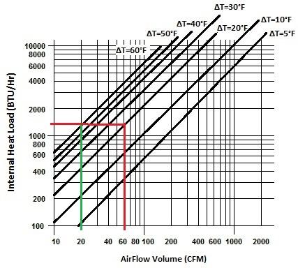BTU-CFMGraph4