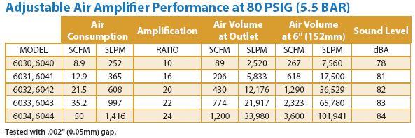 AdjustableAirAmplifierPerformance