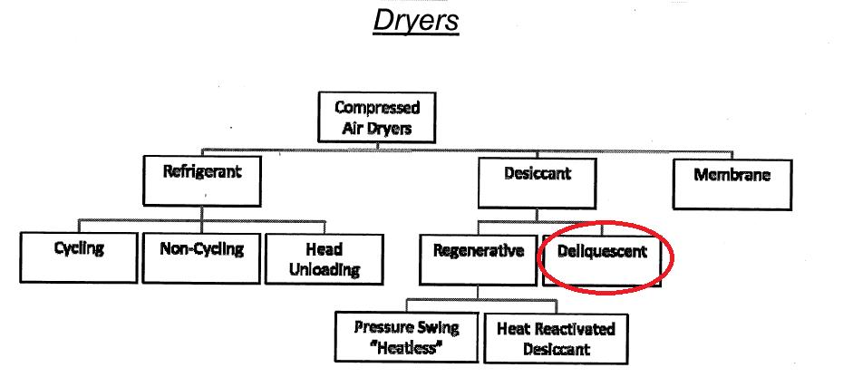 Tag: Desiccant Air Dryer