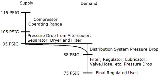 Pressure Profile 1