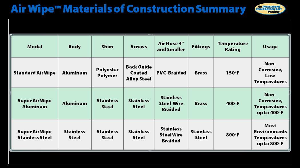Summary Table3