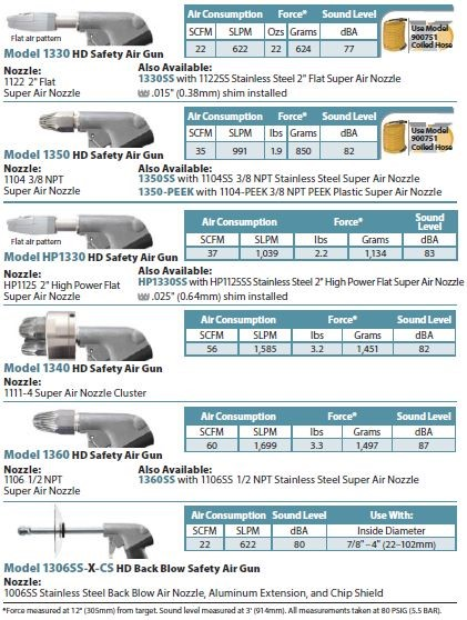 Heavy Duty Safety Air Gun Configuration Chart