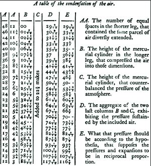 Boyle's Data