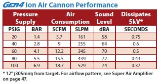 GEN4 IAC Performance
