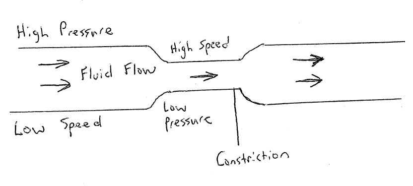 intelligent compressed air venturi effect