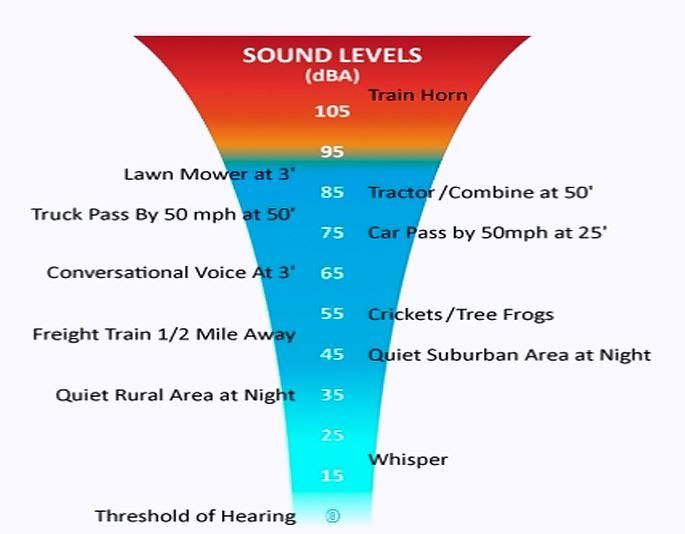 Sound Wave Unit Db