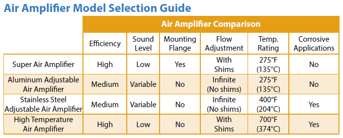 Air Amp Selection Chart
