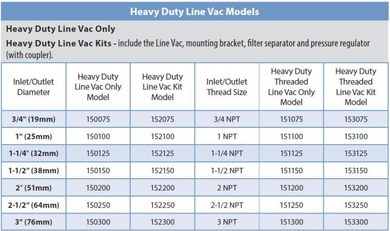 HD Line Vac Offerings