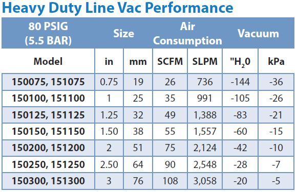 HD Line Vac Performance