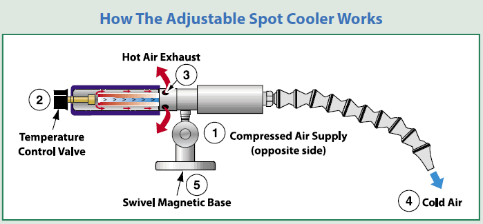 How the Adjustable Spot Cooler Works