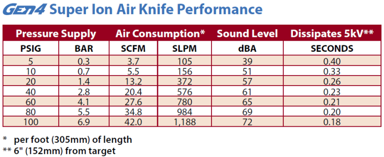 super ion air knife performance