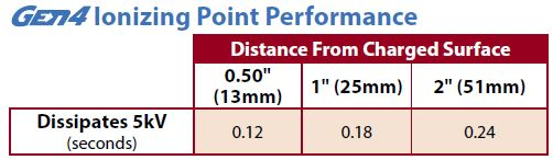 Ionizing Point Performance
