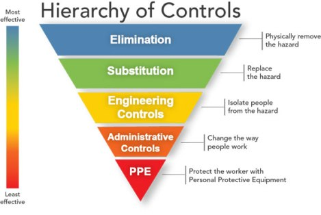 HierarchyControls