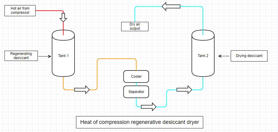 heat-of-compression-regenerative-desiccant-dryer-diagram.png